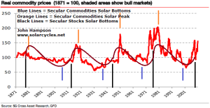 real-commodities-solar