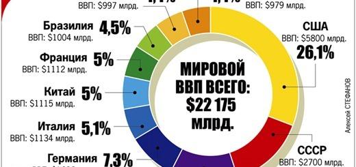 USSR-1990-BBP-PPS