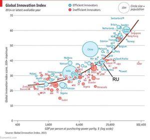 индексы инновационности