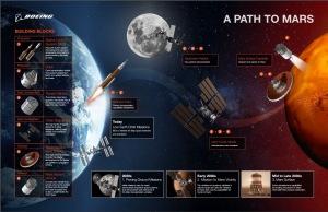 боинг дорога к марсу
