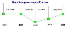 russiaKondratieff