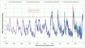 climate-reconstructions-1-million-years-%d0%ba%d0%be%d0%bf%d0%b8%d1%8f