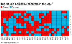 Сектора экономики, теряющие рабочие места