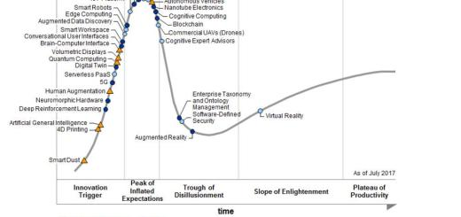 hype-cycle-for-emerging-technologies-2017
