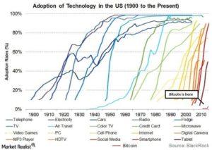 Как быстро новые технологии входили в нашу жизнь?