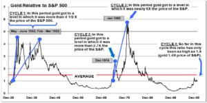 Анализ фондовых индексов как индикатор смены циклов