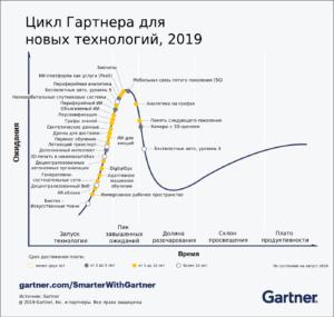График Гартнера-2019
