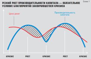 Обязательное условие окончания кризиса — резкий рост производительности капитала